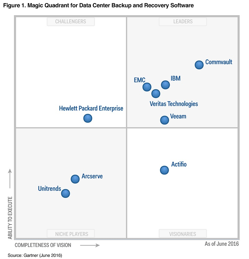 Data Center Backup & Recovery: Veeam Leader nel Magic Quadrant